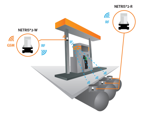 Remote monitoring solution for petrol stations